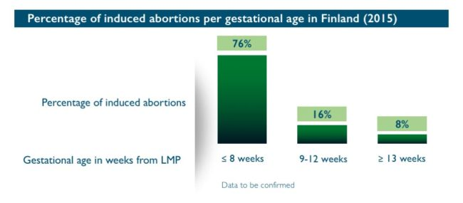 Abort-Report_Finland Percentage of induced abortions per gestational age