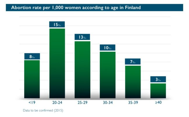 Abort-Report_Finland Abortion according to age