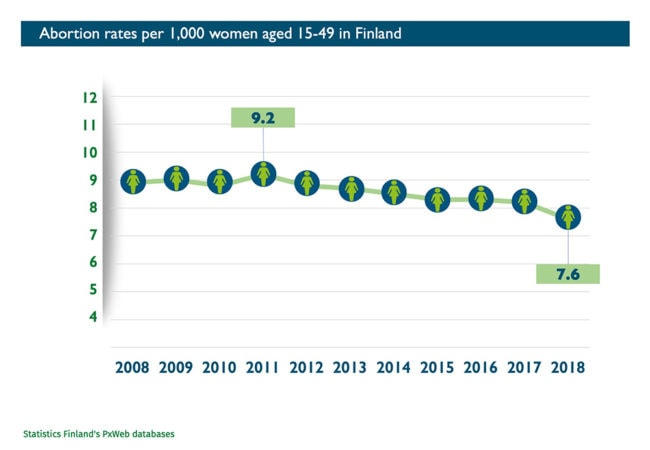 Abort-Report_Finland Abortion rates
