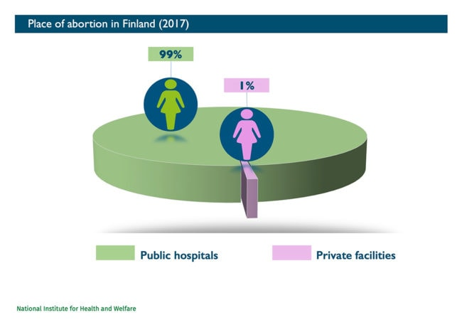 Abort-Report_Finland Place of abortion