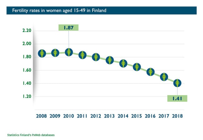 Abort-Report_Finland Fertility rates