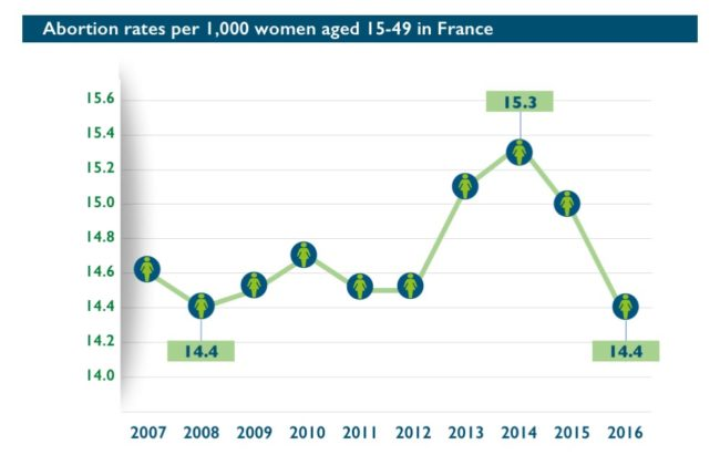 Abort-Report: Abortion rates per 1,000 women aged 15-49 in France
