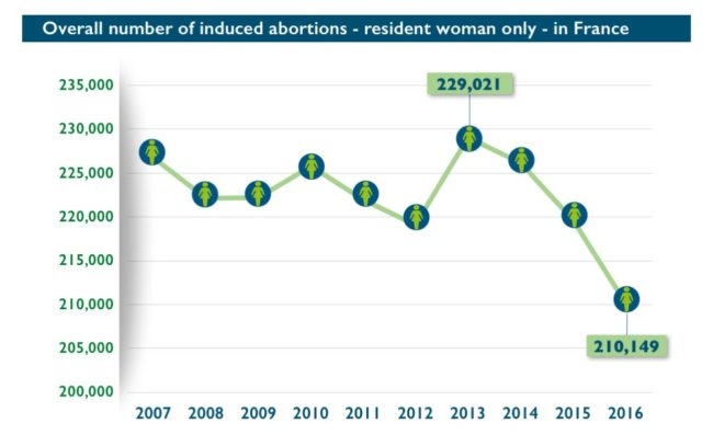 Abort-Report : overall number of induced abortions in France 2007-2016