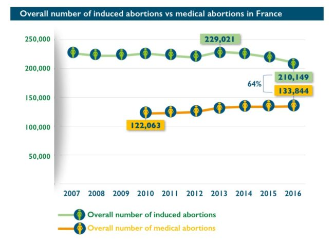 Abort-Report: Overall number of induced abortions vs medical abortions in France