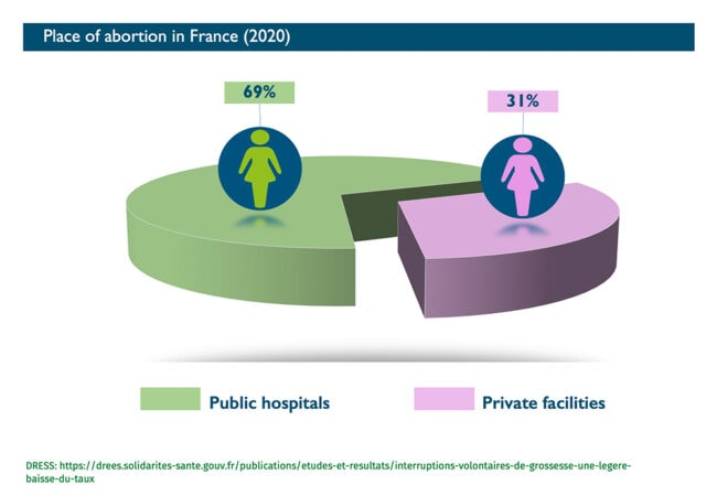 Abort-Report: Place of abortion in France in 2016