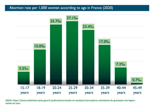 Abort-Report: abortion rate per 1,000 women according to age in France