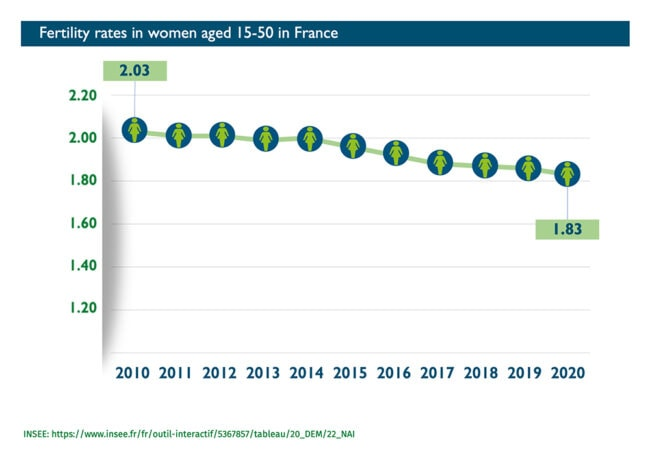 Abort-Report: Fertility rates in women aged 15-20 in France