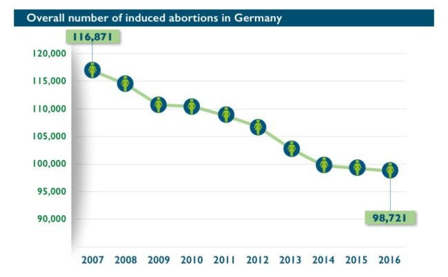 Abort-Report: Overall number of induced abortions in Germany