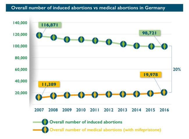 Abort-Report: Overall number of induced abortions vs medical abortions in Germany