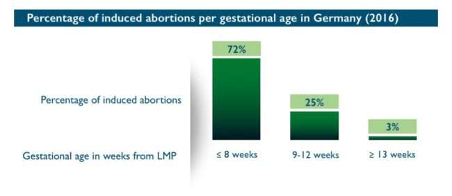 Abort-Report: Percentage of induced abortions per gestational age in Germany