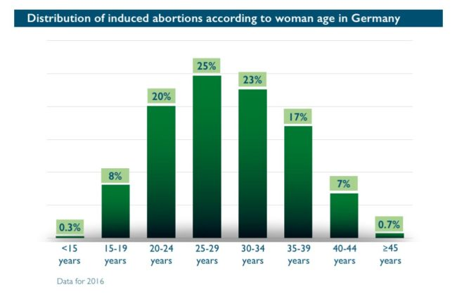 Abort-Report: Abortion rate per 1,000 women according to age in Germany