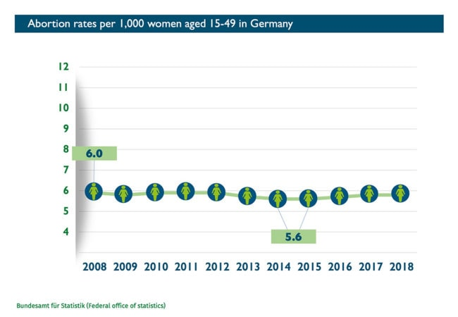 Abort-Report: Abortion rates per 1,000 women aged 15-49 in Germany