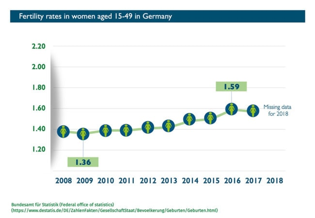 Abort-Report: Fertility rates in Germany