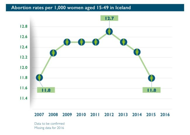 Abort-Report: Abortion rates per 1,000 women aged 15-49 in Iceland