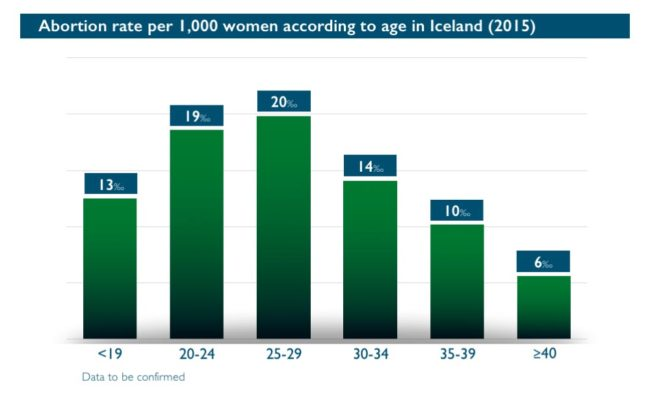 Abort-Report: Abortion rate per 1,000 women according to age in Iceland