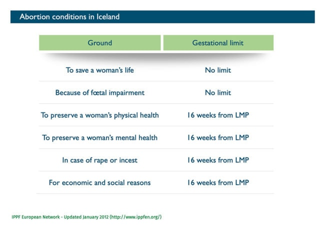 Abort-Report: Abortion conditions in Iceland