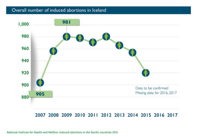 Abort-Report: Overall number of induced abortions in Iceland