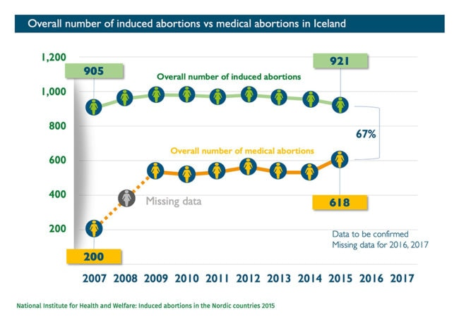 Abort-Report: Overall number of induced abortions vs medical abortions in Iceland