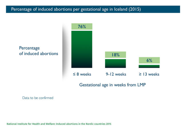 Abort-Report: Percentage of induced abortions per gestational age in Iceland
