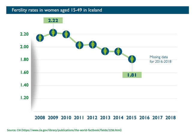 Abort-Report: Fertility rates in Iceland
