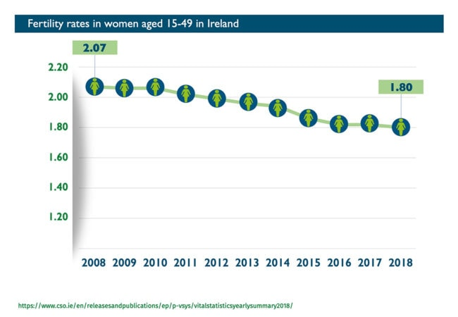Abort-Report: Fertility rates in women in Ireland