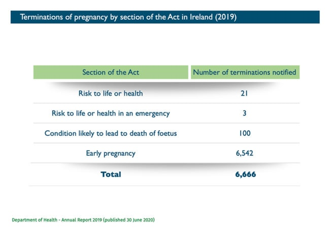 Abort Report - Terminations of pregnacy by section of the Act in Ireland