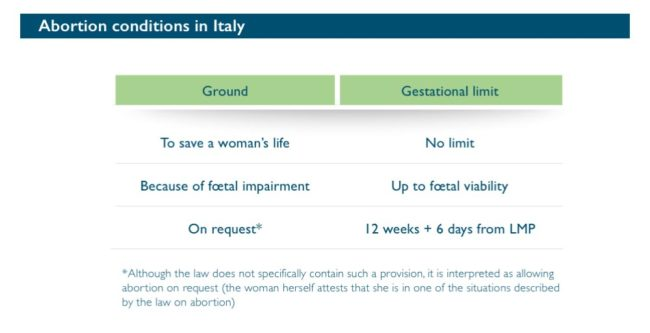 Abort-Report: Abortion conditions in Italy