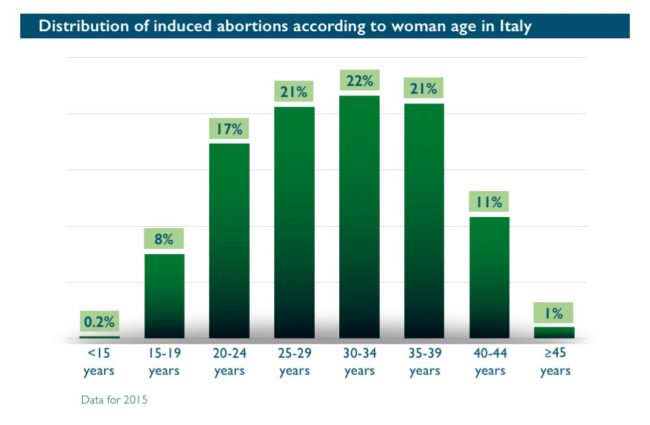 Abort-Report: Distribution of induced abortions according to woman age in Italy