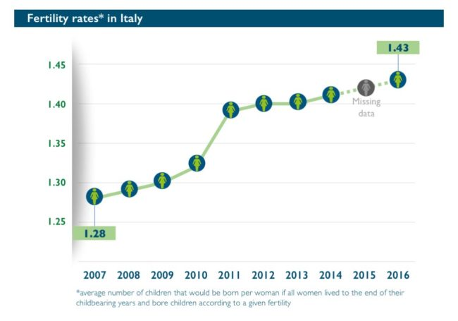 Abort-Report: Fertility rates in Italy