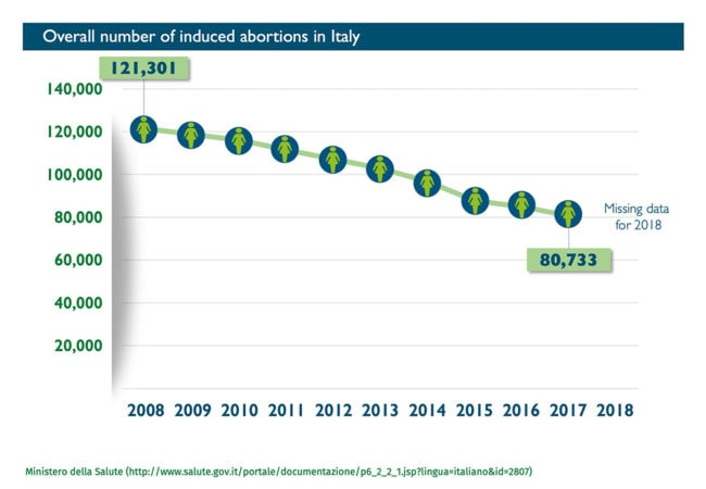 Abort-Report: Abortion rates per 1,000 women aged 15-49 in Italy