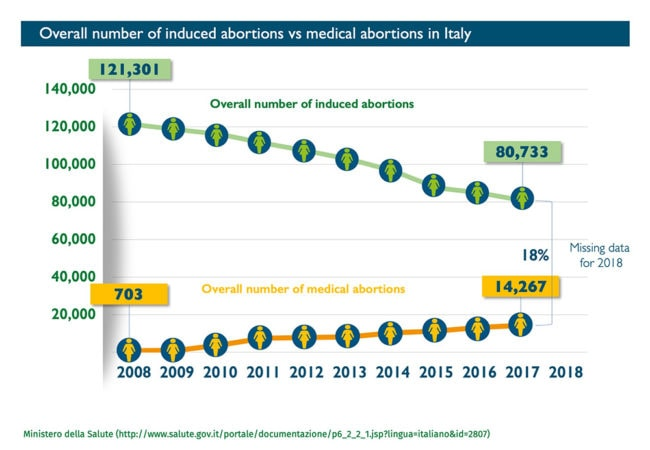 Abort-Report: Overall number of induced abortions vs medical abortions in Italy