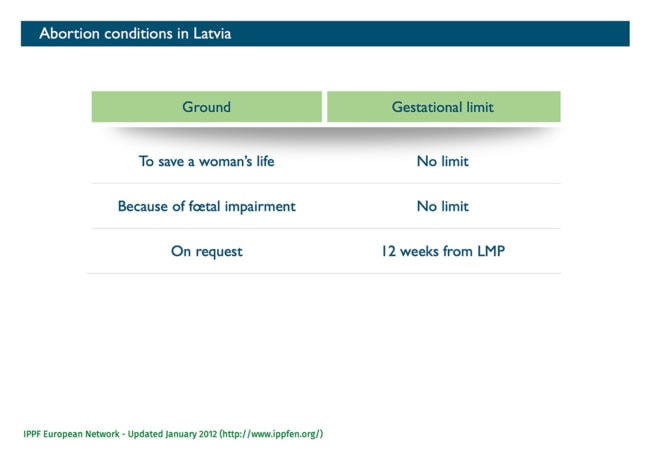 AAbort-Report: Abortion conditions in Latvia