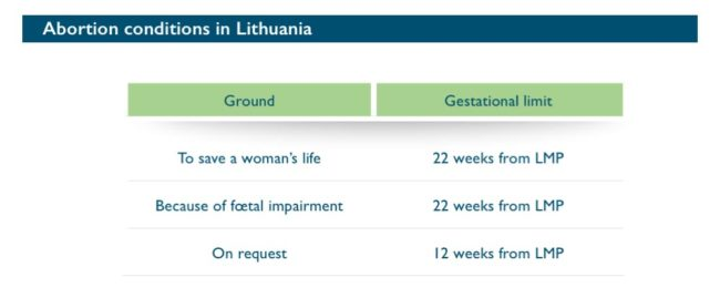 Abort-Report: Abortion conditions in Lithuania
