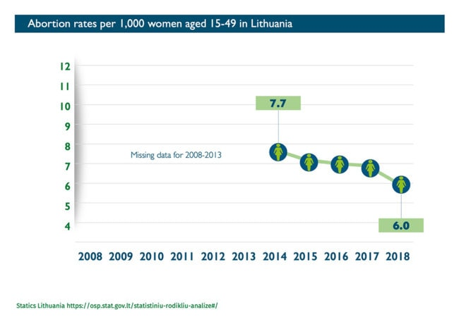 Abort Report - Abortion rates in Lithuania