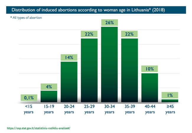 Abort Report - Abortion rates according to age in Lithuania