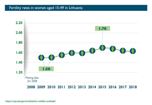 Abort Report - Fertility rates in Lithuania