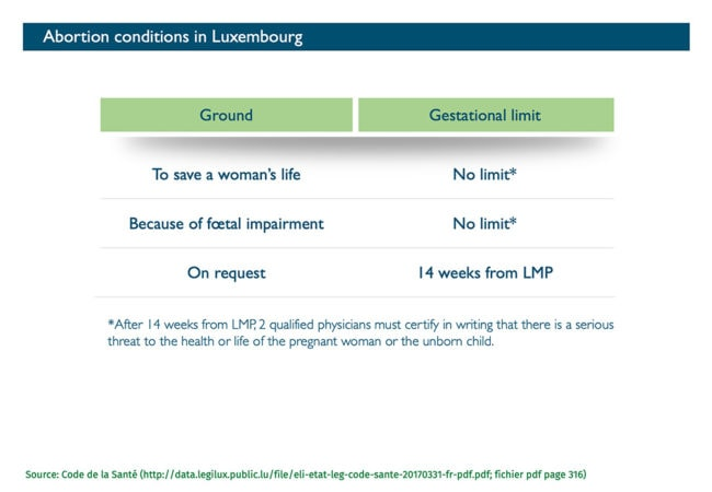 Abort-Report: Abortion conditions in Luxembourg
