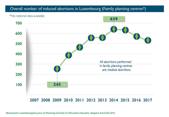 Abort_Report Overall number of induced abortions in Luxembourg*