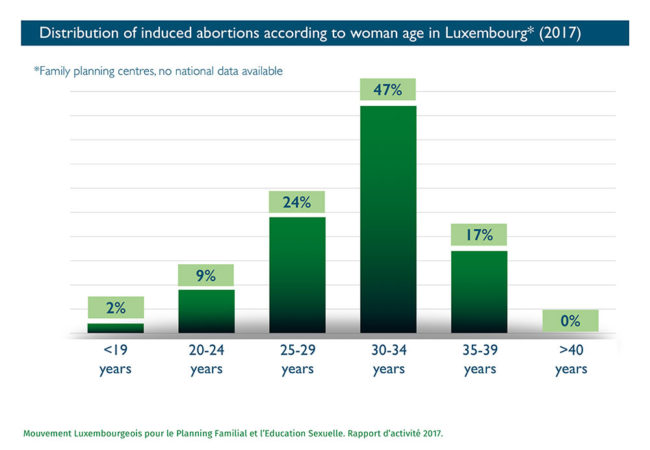 Distribution of induced abortions according to woman age in Luxembourg