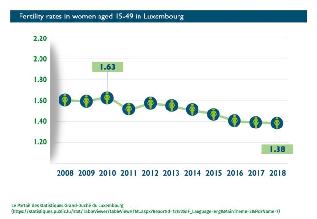 Fertility rates in women aged 15-49 in Luxembourg