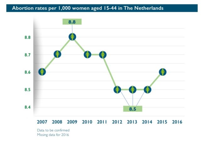 Abort-ReportAbortion rates per 1,000 women aged 15-49 in Netherlands