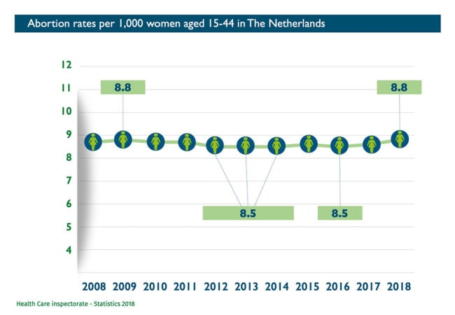 Abort-ReportAbortion rates per 1,000 women aged 15-44 in Netherlands