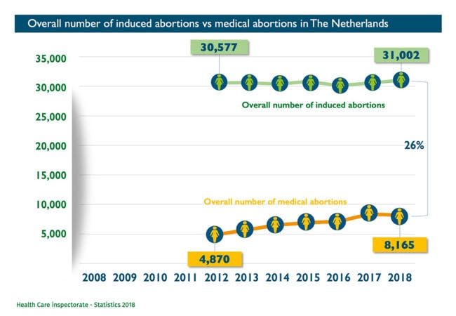 Abort-Report: Overall number of induced abortions vs medical abortions in Netherlands