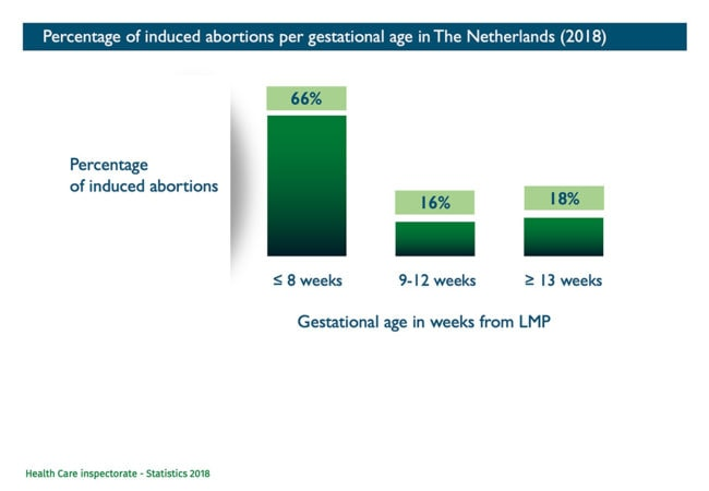 Abort-Report: Percentage of induced abortions per gestational age in Netherlands