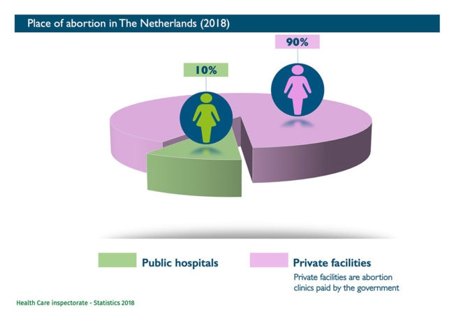 Abort-Report: Place of abortion in Netherlands