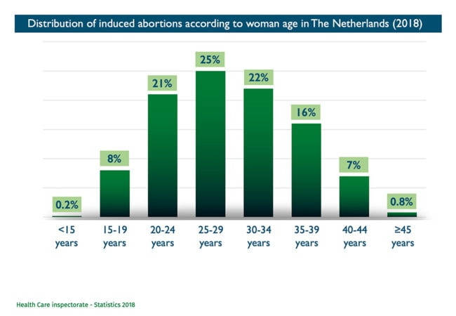Abort-Report: Distribution of induced abortions according to woman age in Netherlands