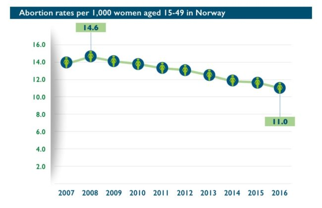 Abort-Report: Abortion rates per 1,000 women aged 15-49 in Norway