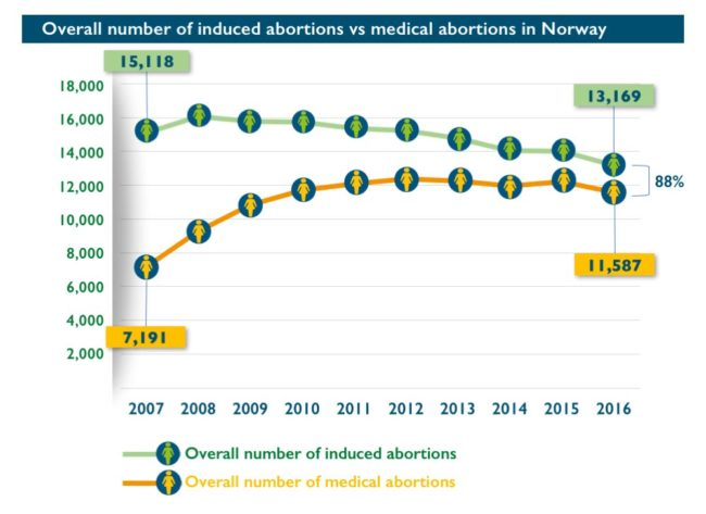 Abort-Report: Overall number of induced abortions vs medical abortions in Norway