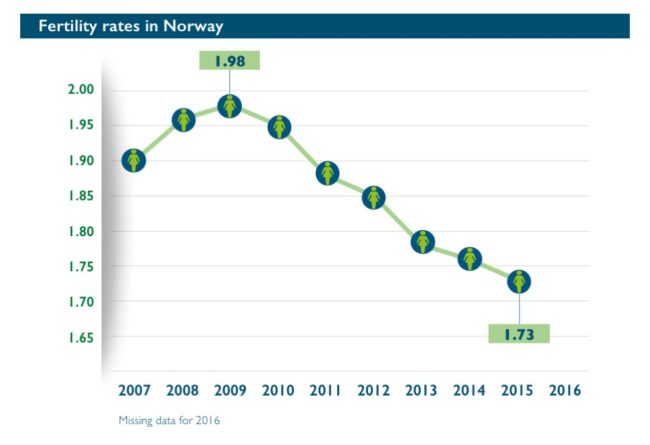 Abort-Report: Fertility rates in Norway