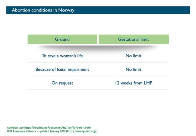 Abort-Report: Abortion conditions in Norway